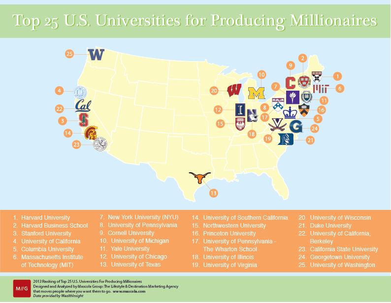 Top American Universities >> Wealthy U Top 25 U S Universities For Producing Millionaires